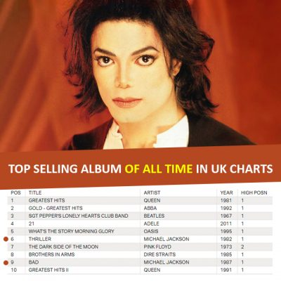 MJ top selling album of all time in UK charts